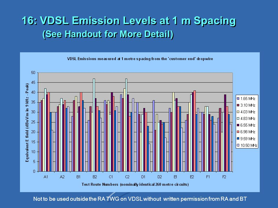 Not to be used outside the RA TWG on VDSL without written permission from RA and BT 16: VDSL Emission Levels at 1 m Spacing (See Handout for More Detail)