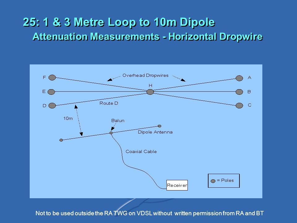 Not to be used outside the RA TWG on VDSL without written permission from RA and BT 25: 1 & 3 Metre Loop to 10m Dipole Attenuation Measurements - Horizontal Dropwire