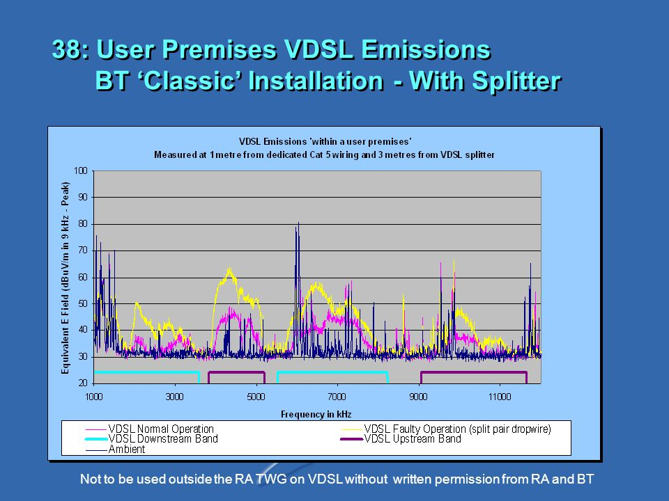 Not to be used outside the RA TWG on VDSL without written permission from RA and BT 38: User Premises VDSL Emissions BT 'Classic' Installation - With Splitter