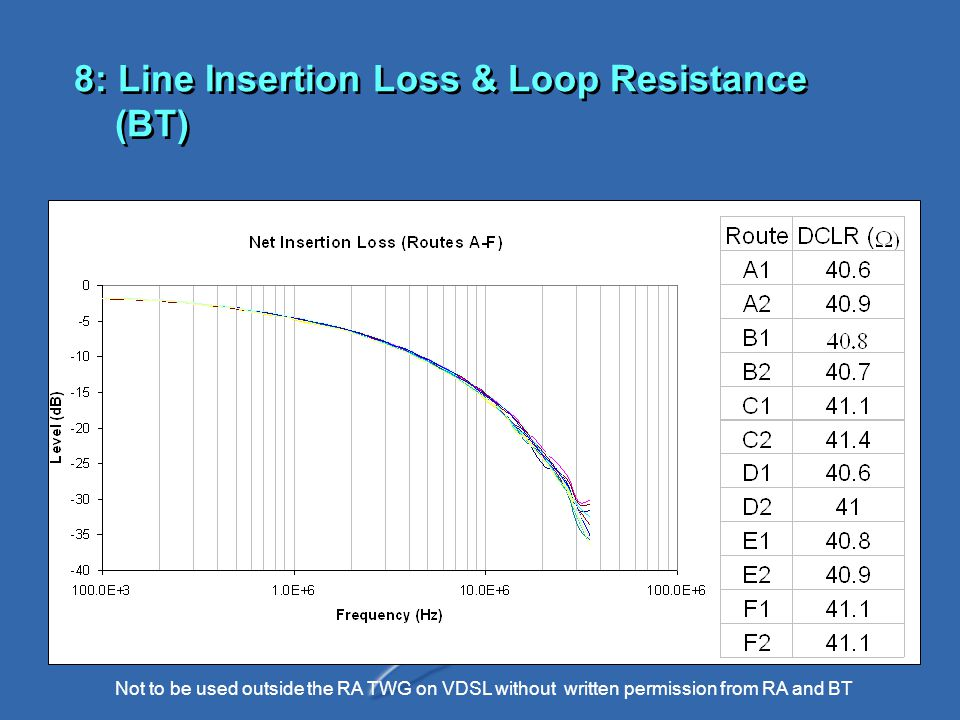 Not to be used outside the RA TWG on VDSL without written permission from RA and BT 8: Line Insertion Loss & Loop Resistance (BT)
