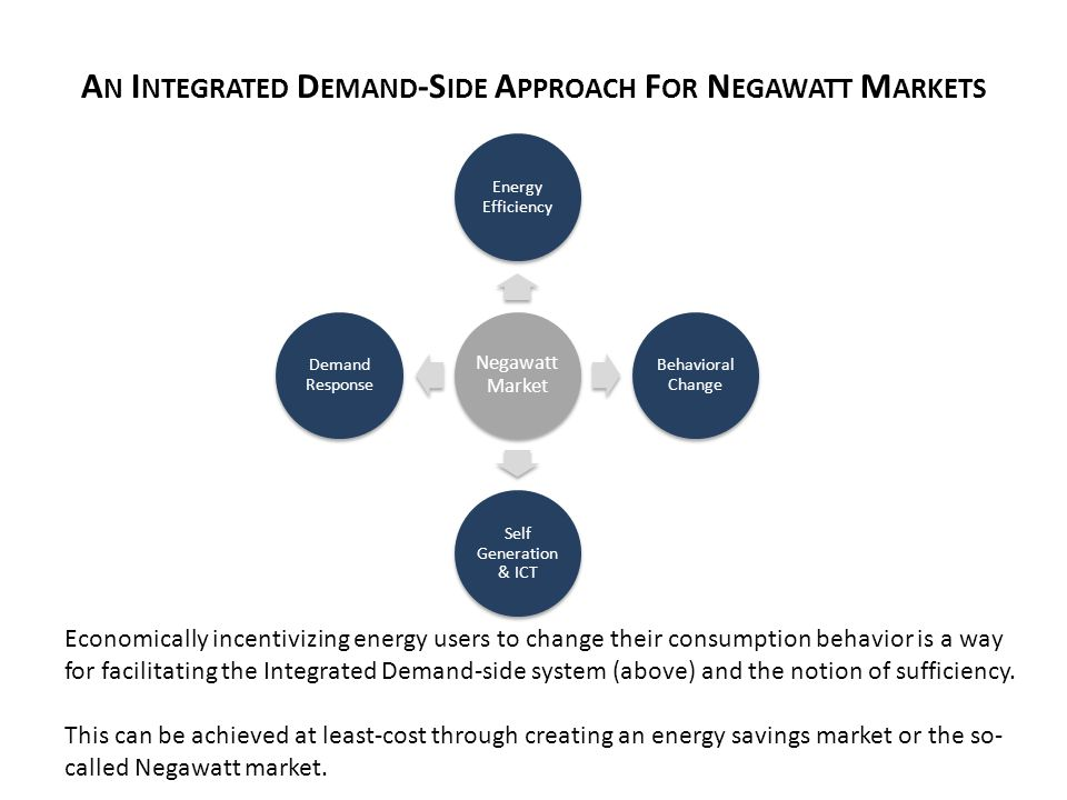 A N I NTEGRATED D EMAND -S IDE A PPROACH F OR N EGAWATT M ARKETS Negawatt Market Energy Efficiency Behavioral Change Self Generation & ICT Demand Response Economically incentivizing energy users to change their consumption behavior is a way for facilitating the Integrated Demand-side system (above) and the notion of sufficiency.