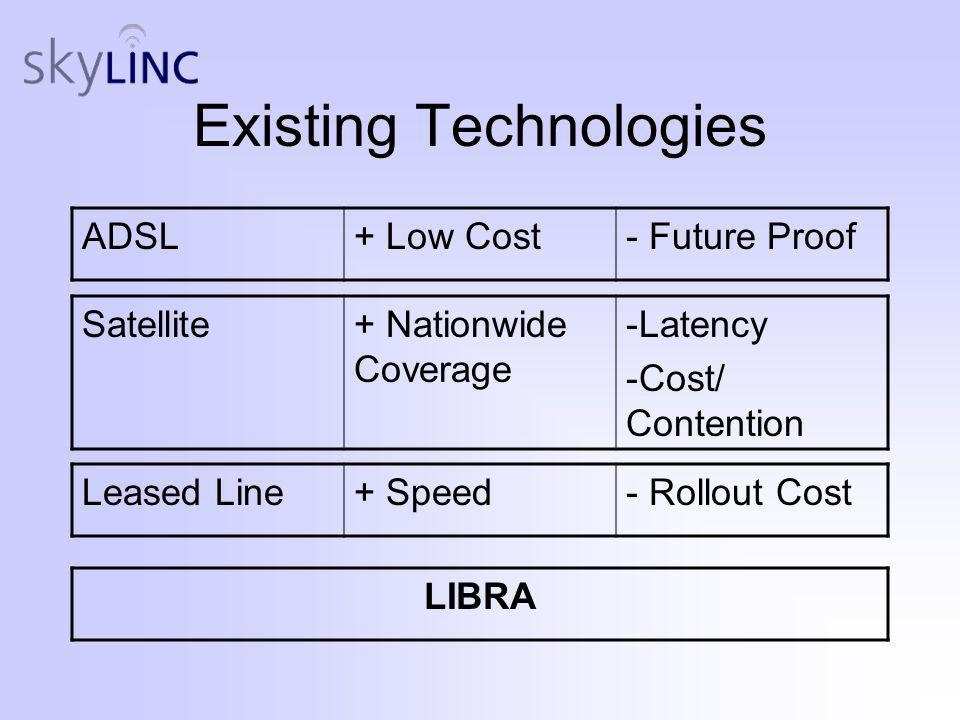 Existing Technologies ADSL+ Low Cost- Future Proof Satellite+ Nationwide Coverage -Latency -Cost/ Contention Leased Line+ Speed- Rollout Cost LIBRA
