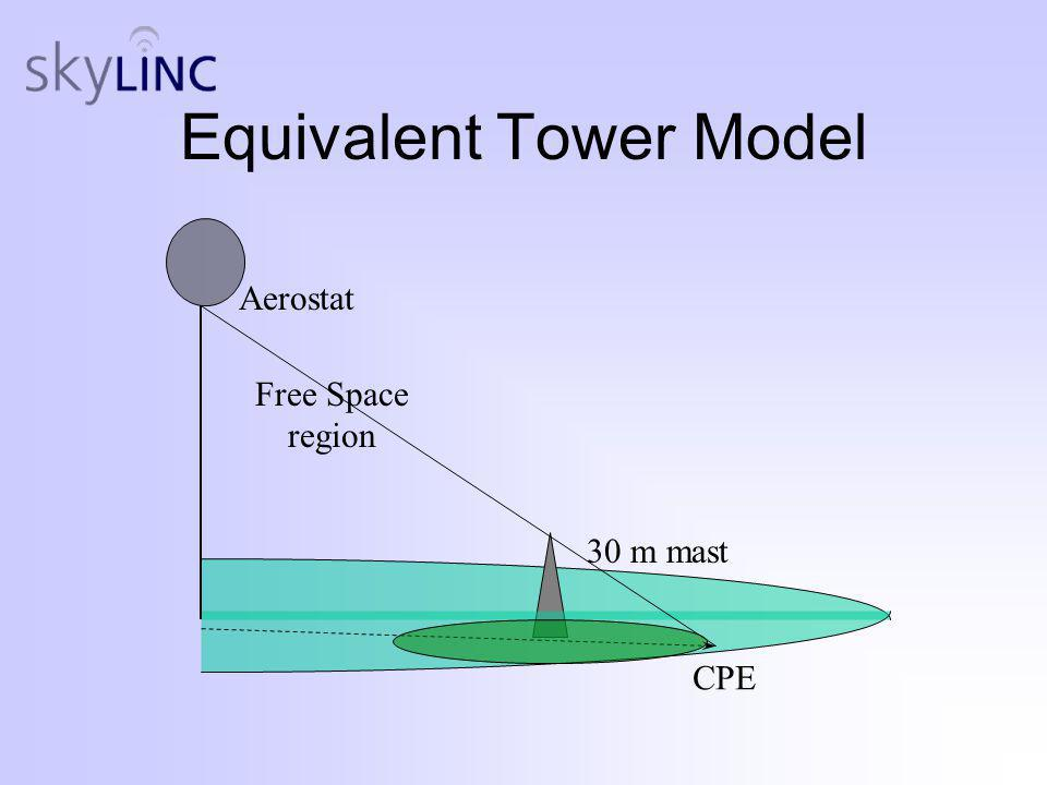 Equivalent Tower Model Aerostat CPE Free Space region 30 m mast