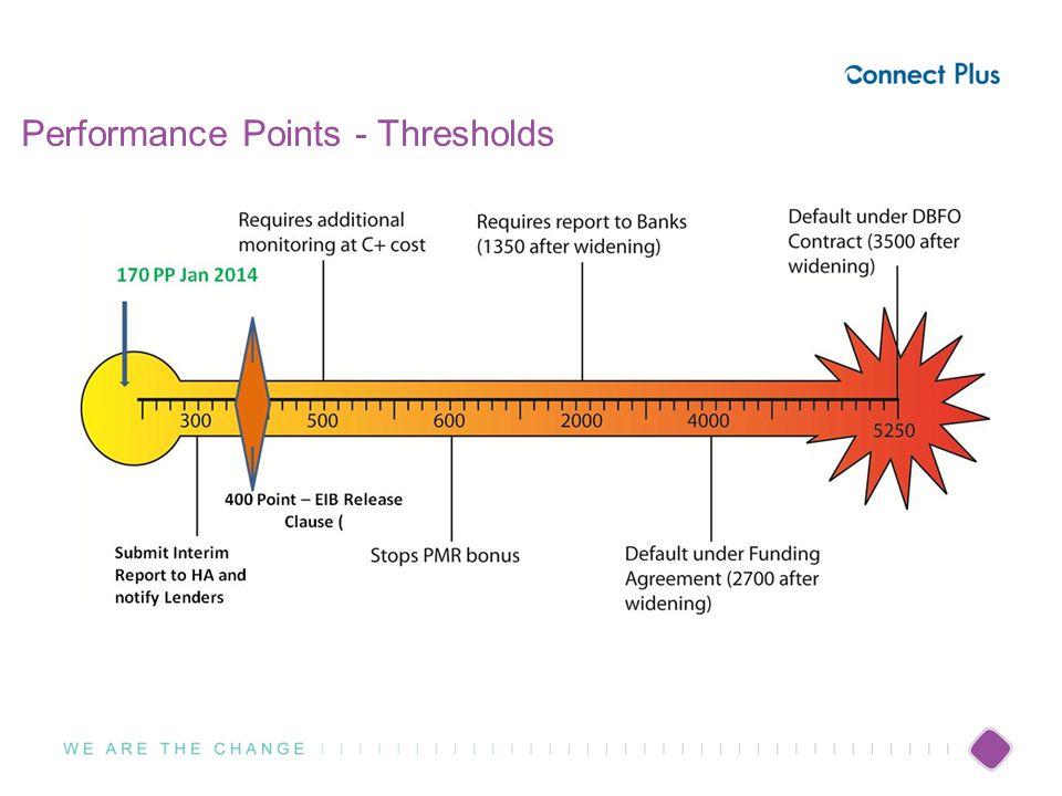 Performance Points - Thresholds 7