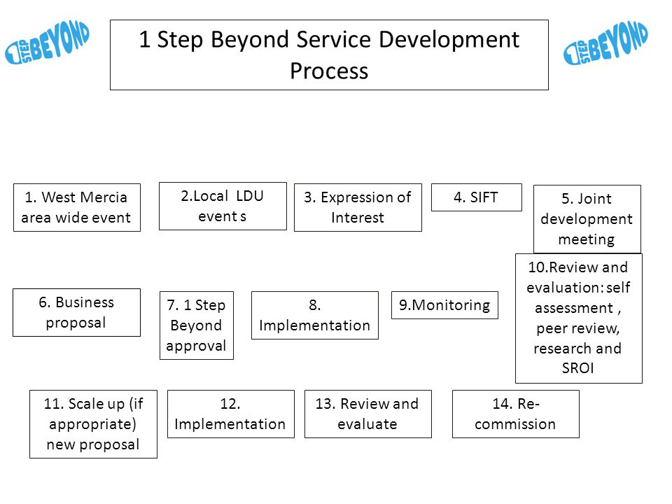 1 Step Beyond Service Development Process 1. West Mercia area wide event 6.