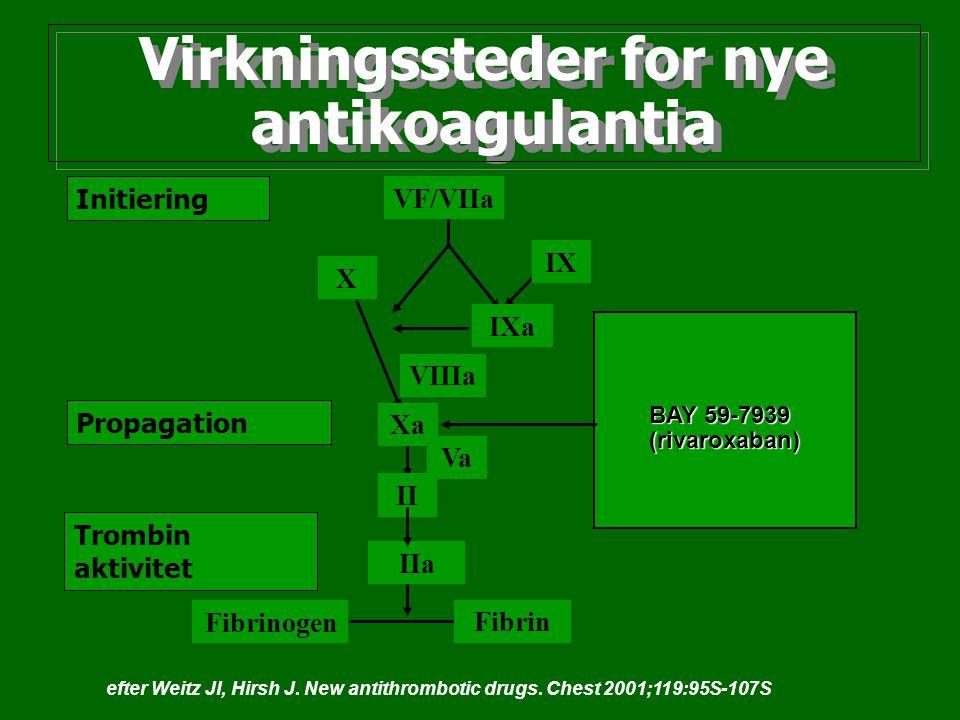 Virkningssteder for nye antikoagulantia Initiering Propagation Trombin aktivitet VF/VIIa VIIIa IXa IX X Xa Va II IIa Fibrinogen Fibrin BAY 59-7939 (ri
