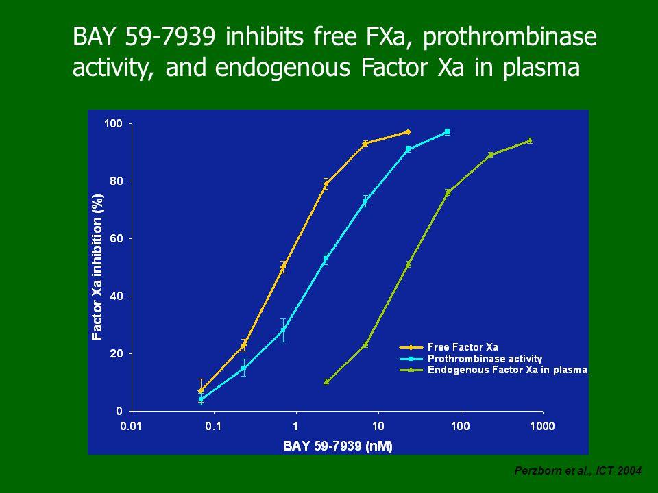 BAY 59-7939 inhibits free FXa, prothrombinase activity, and endogenous Factor Xa in plasma Perzborn et al., ICT 2004