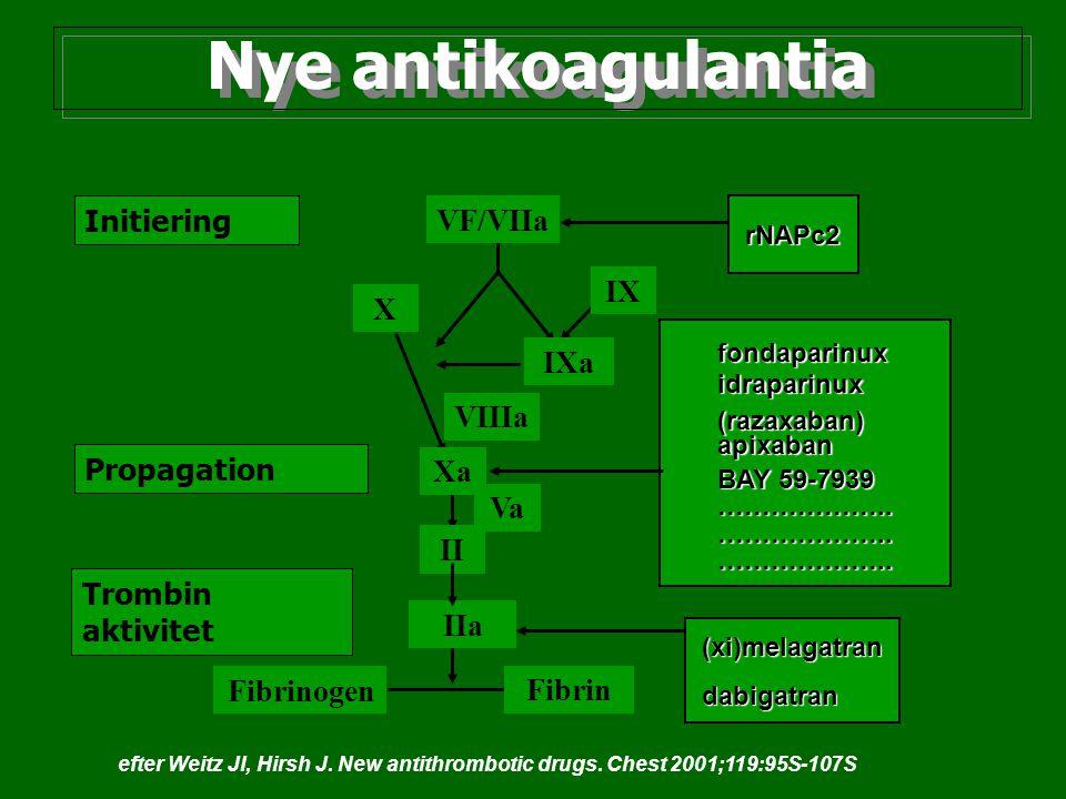 Nye antikoagulantia Initiering Propagation Trombin aktivitet VF/VIIa VIIIa IXa IX X Xa Va II IIa Fibrinogen Fibrin rNAPc2 fondaparinux idraparinux (ra