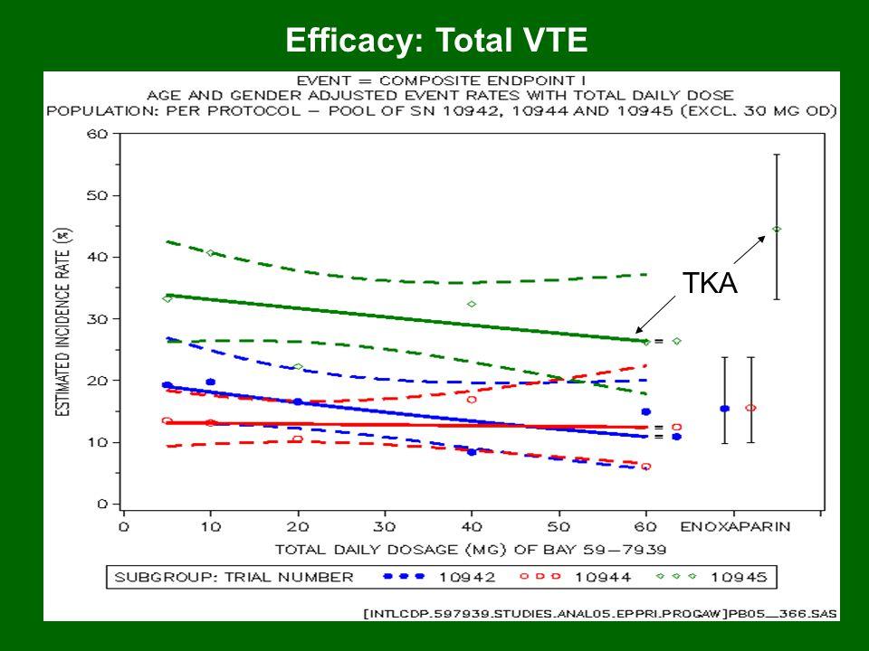 Efficacy: Total VTE TKA