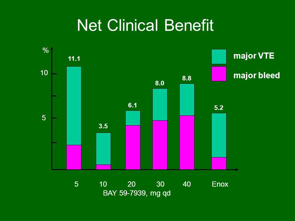 Net Clinical Benefit 5 10 20 30 40 Enox BAY 59-7939, mg qd 5 10 % 11.1 3.5 6.1 8.0 8.8 5.2 major VTE major bleed