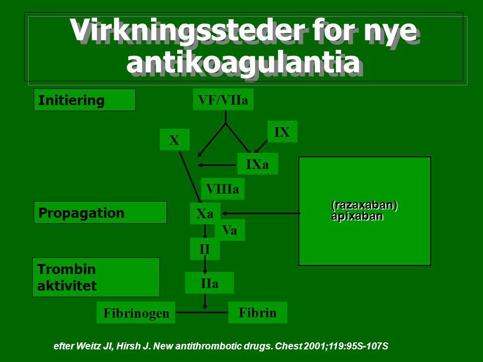 Virkningssteder for nye antikoagulantia Initiering Propagation Trombin aktivitet VF/VIIa VIIIa IXa IX X Xa Va II IIa Fibrinogen Fibrin (razaxaban)apix