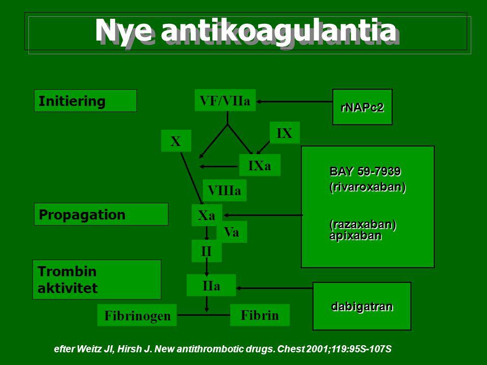 Nye antikoagulantia Initiering Propagation Trombin aktivitet VF/VIIa VIIIa IXa IX X Xa Va II IIa Fibrinogen Fibrin rNAPc2 BAY 59-7939 (rivaroxaban)(ra