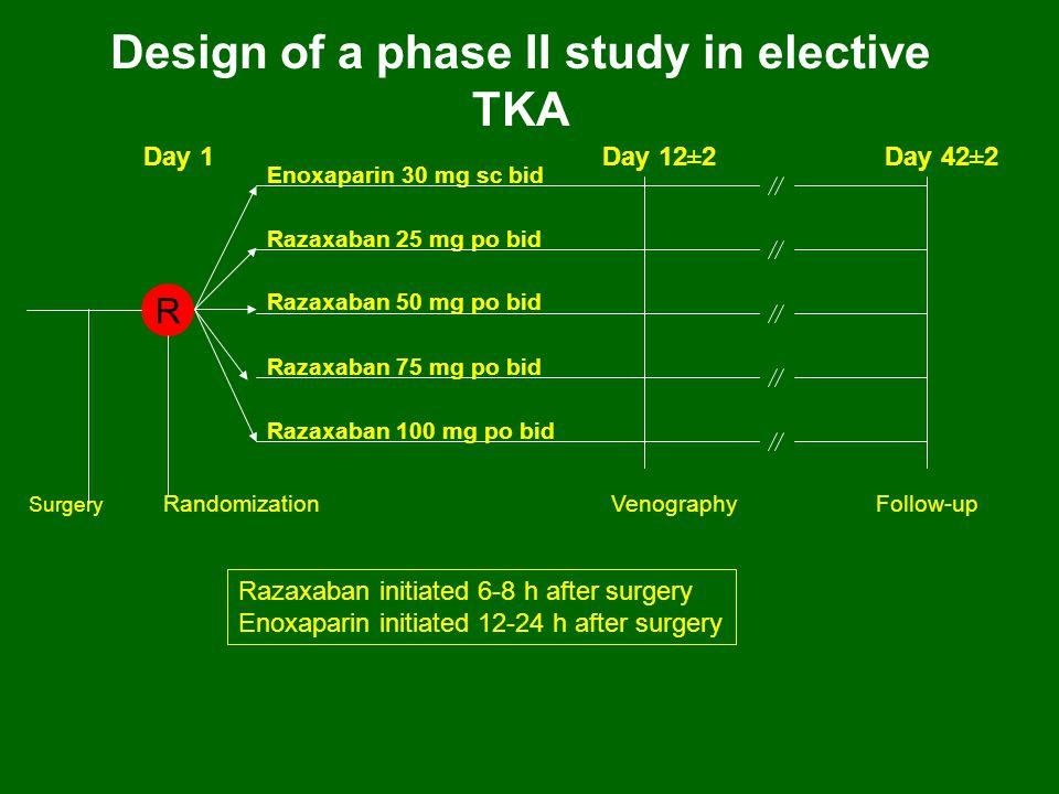 Design of a phase II study in elective TKA Surgery Randomization Enoxaparin 30 mg sc bid Razaxaban 25 mg po bid Day 12±2 Follow-upVenography R Razaxab