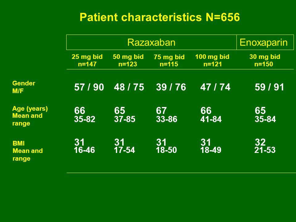 RazaxabanEnoxaparin 50 mg bid25 mg bid 75 mg bid 100 mg bid 30 mg bid n=147n=123n=115n=121n=150 57 / 90 48 / 7539 / 7647 / 7459 / 91 6665 6766 65 35-8