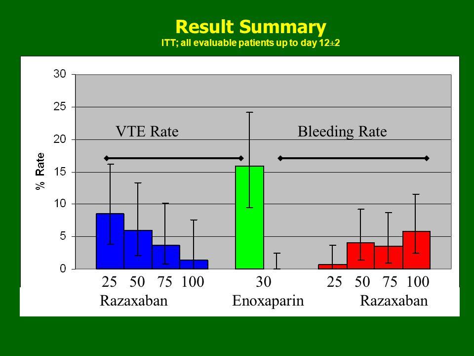 Result Summary ITT; all evaluable patients up to day 12±2 VTE RateBleeding Rate 25 50 75 100 30 25 50 75 100 Razaxaban Enoxaparin Razaxaban
