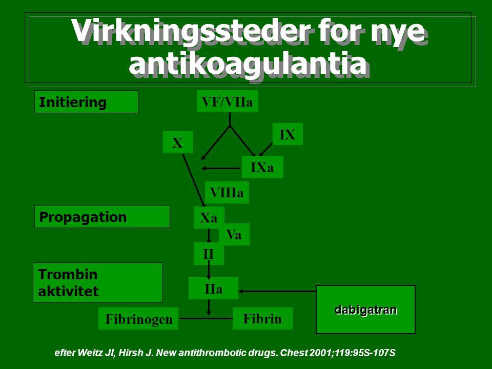 Virkningssteder for nye antikoagulantia Initiering Propagation Trombin aktivitet VF/VIIa VIIIa IXa IX X Xa Va II IIa Fibrinogen Fibrin dabigatran efte