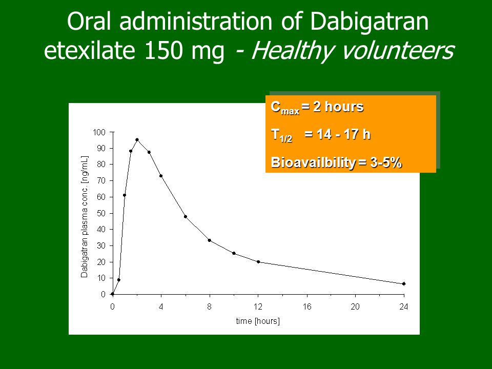 Oral administration of Dabigatran etexilate 150 mg - Healthy volunteers C max = 2 hours T 1/2 = 14 - 17 h Bioavailbility = 3-5% C max = 2 hours T 1/2