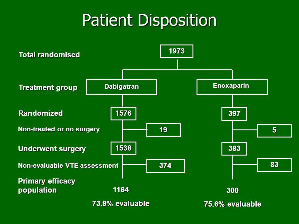 1973 Dabigatran Enoxaparin 1576 397 19 5 1538 383 1164 73.9% evaluable 300 75.6% evaluable Total randomised Treatment group Randomized Non-treated or