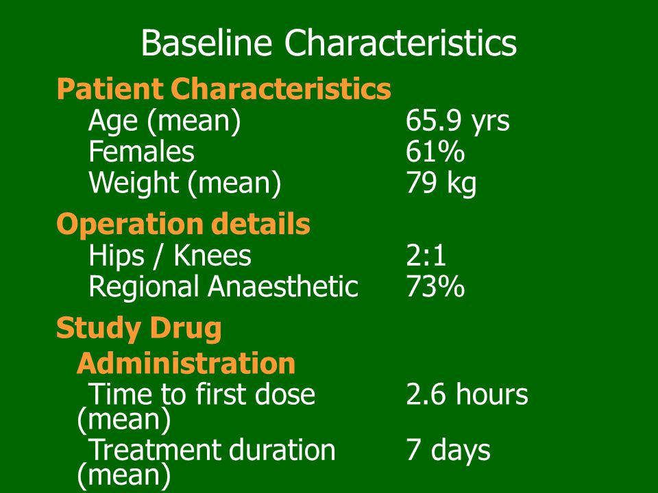 Baseline Characteristics Patient Characteristics Age (mean)65.9 yrs Females61% Weight (mean)79 kg Operation details Hips / Knees2:1 Regional Anaesthet