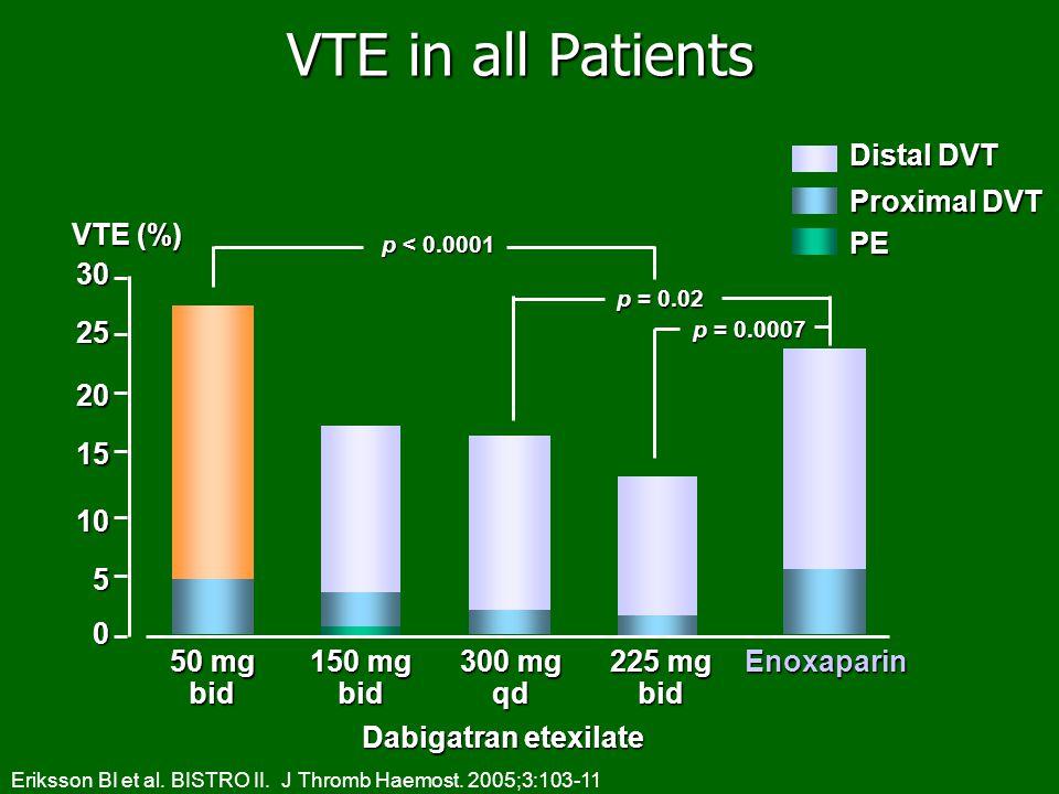 0 30 25 20 15 10 5 50 mg bid 150 mg bid 300 mg qd 225 mg bidEnoxaparin Distal DVT Proximal DVT PE p < 0.0001 VTE (%) p = 0.0007 VTE in all Patients Da