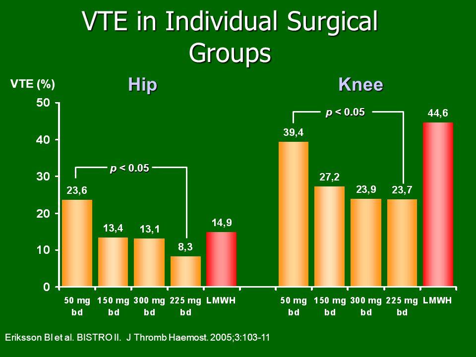 HipKnee VTE in Individual Surgical Groups VTE (%) p < 0.05 Eriksson BI et al. BISTRO II. J Thromb Haemost. 2005;3:103-11