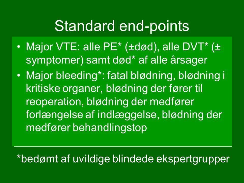 Standard end-points Major VTE: alle PE* (±død), alle DVT* (± symptomer) samt død* af alle årsager Major bleeding*: fatal blødning, blødning i kritiske