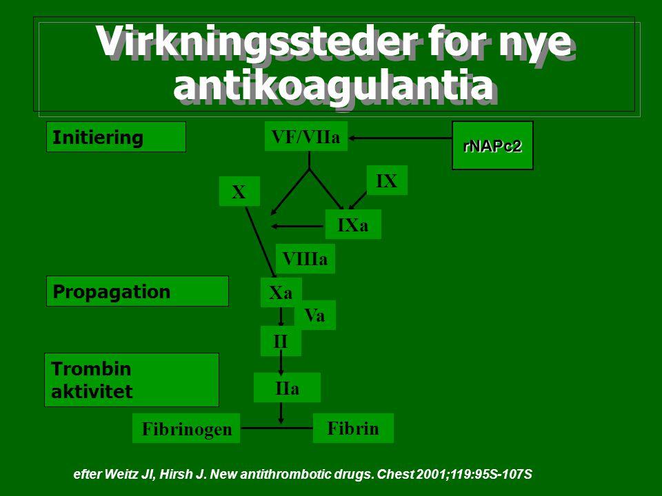 Virkningssteder for nye antikoagulantia Initiering Propagation Trombin aktivitet VF/VIIa VIIIa IXa IX X Xa Va II IIa Fibrinogen Fibrin rNAPc2 efter We
