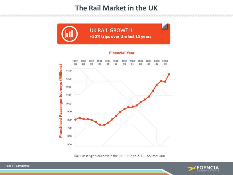Page 3 | Confidential The Rail Market in the UK Rail Passenger Journeys in the UK - 1987 to 2011 - Source: ORR UK RAIL GROWTH +50% trips over the last