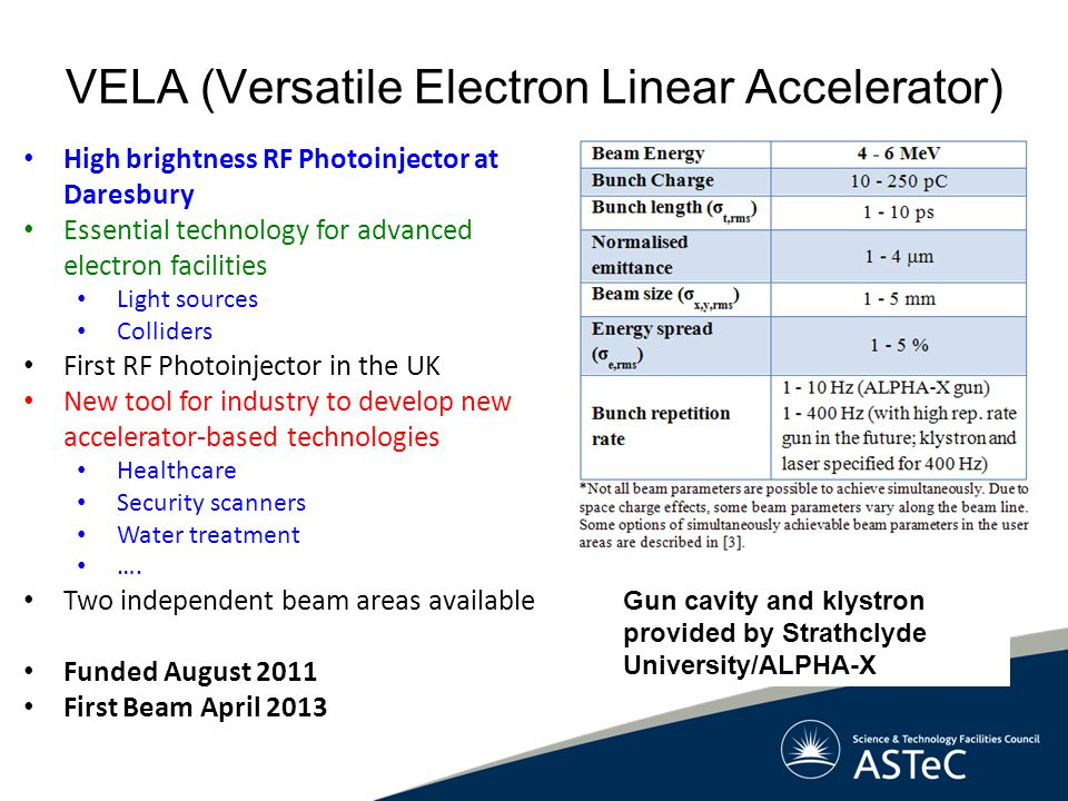 VELA (Versatile Electron Linear Accelerator) High brightness RF Photoinjector at Daresbury Essential technology for advanced electron facilities Light