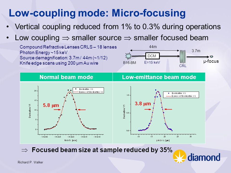 CLARA (Compact Linear Accelerator for Research and Applications) 35 Free Electron Lasers –Ultra high peak intensity –Very short pulses of light –Tuneable –Basic FEL unstable in intensity and wavelength –Immature as a technology, plenty of scope for improvement –Fortunately lots of ideas exist for improving FEL stability (wavelength and intensity) and to make even shorter pulses of light but very few have been tested