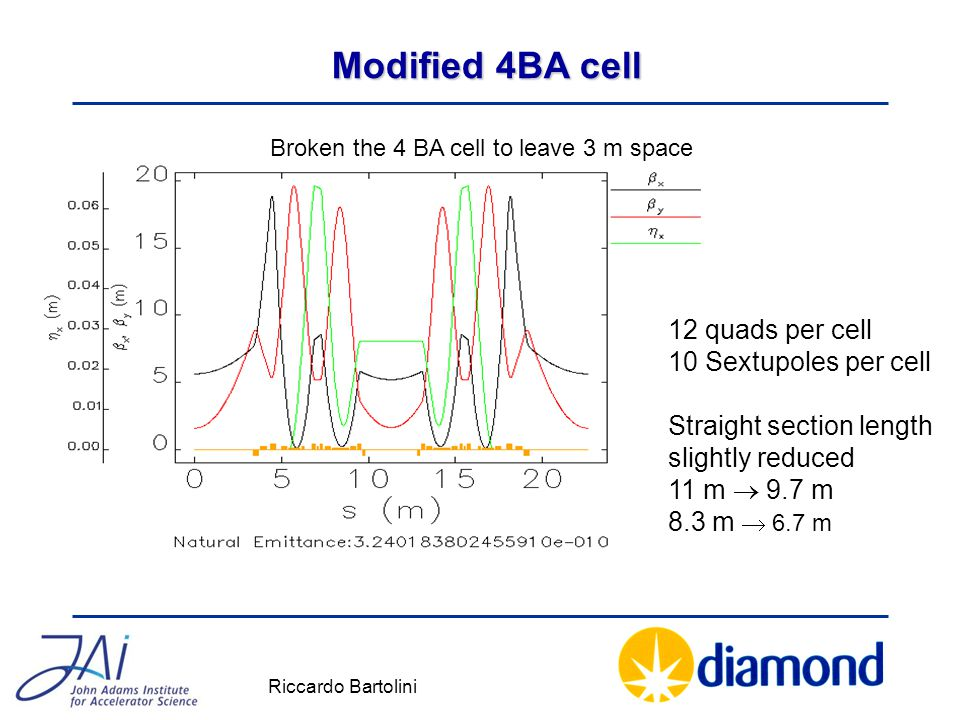 Modified 4BA cell Broken the 4 BA cell to leave 3 m space 12 quads per cell 10 Sextupoles per cell Straight section length slightly reduced 11 m  9.7