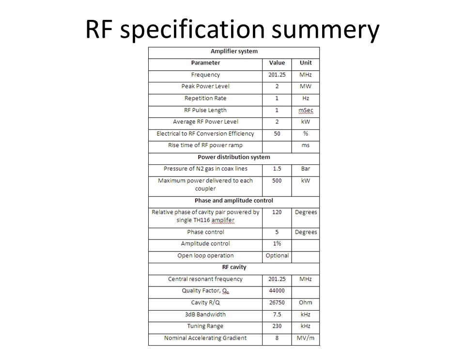 RF specification summery