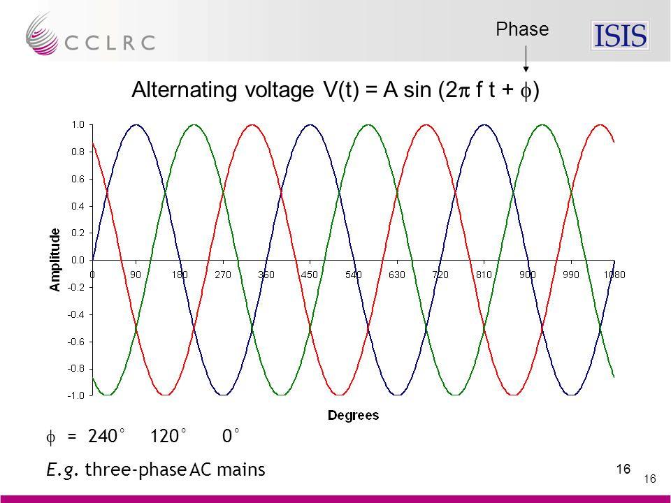 16 Alternating voltage V(t) = A sin (2  f t +  )  = 240° 120° 0° E.g. three-phase AC mains Phase