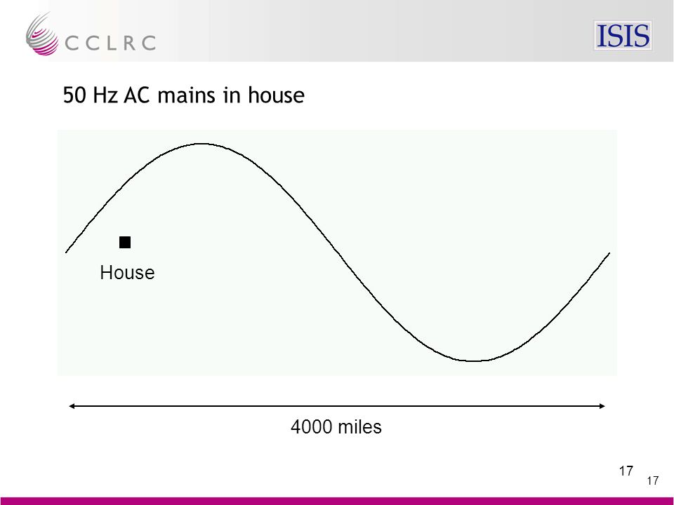 17 50 Hz AC mains in house 4000 miles House