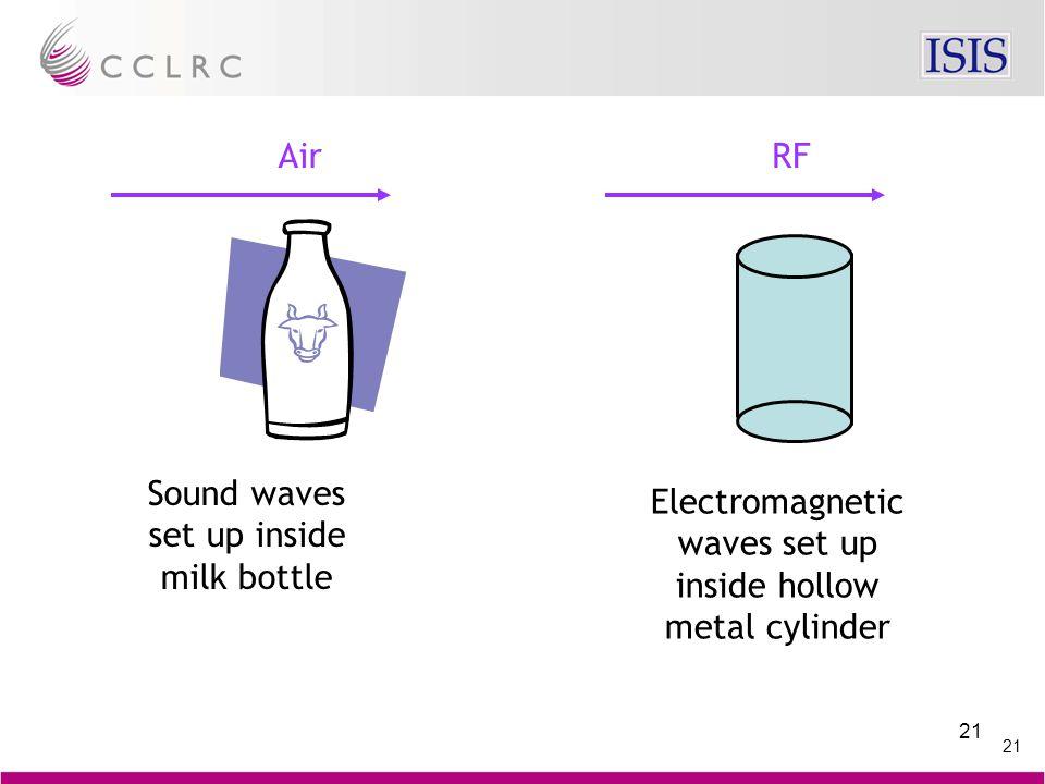 21 Air Sound waves set up inside milk bottle RF Electromagnetic waves set up inside hollow metal cylinder