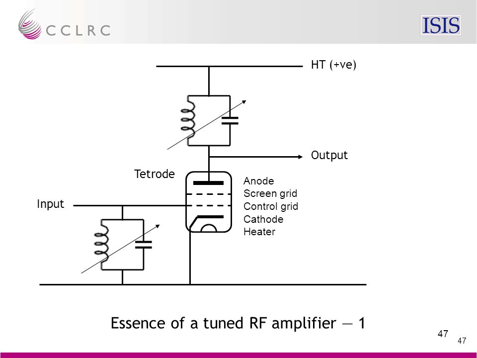 47 Output Input HT (+ve) Anode Screen grid Control grid Cathode Heater Tetrode Essence of a tuned RF amplifier — 1