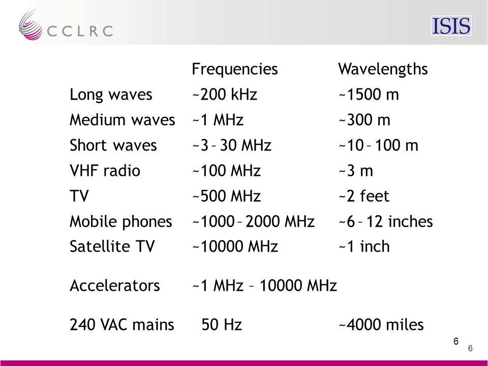 57 RF amplifier Accelerating cavity Beam Vacuum Air Vacuum RF Window