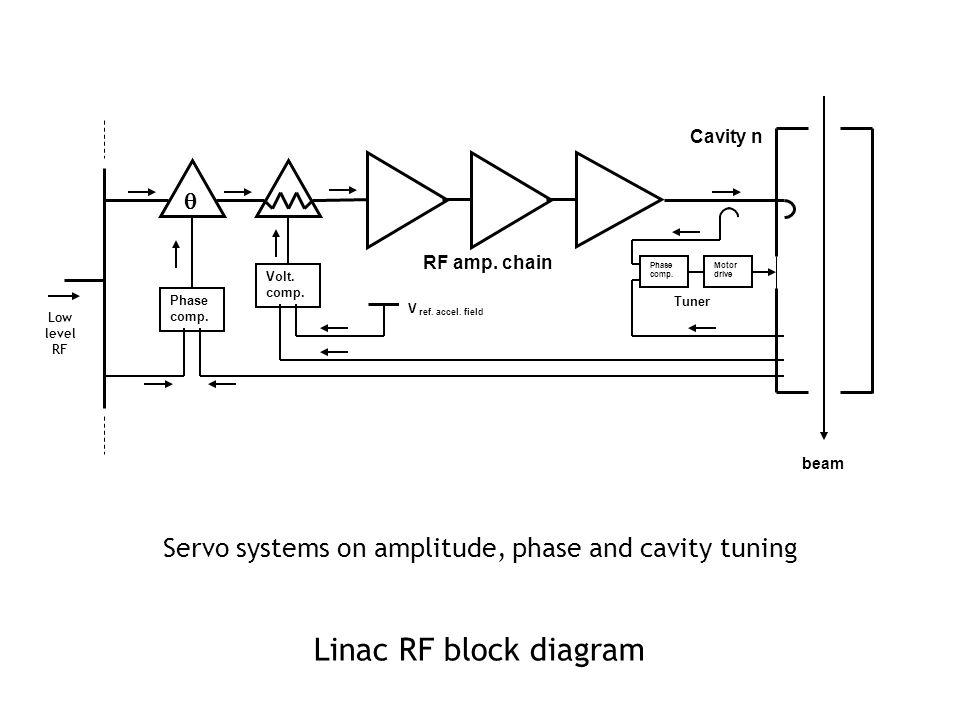 Linac RF block diagram Low level RF Cavity n RF amp.