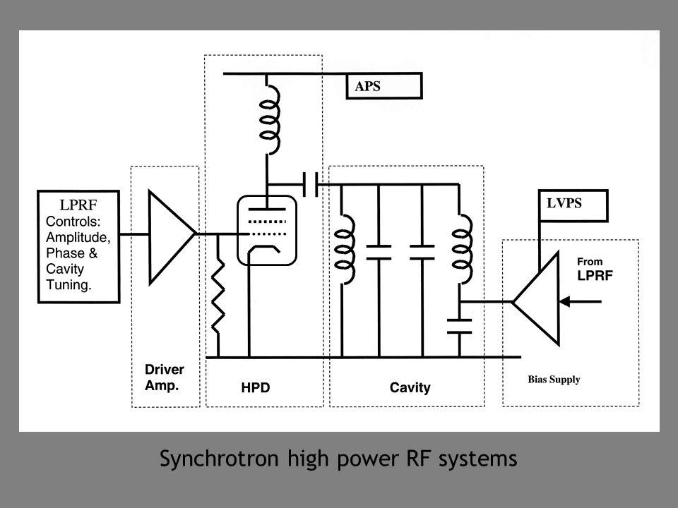 Synchrotron high power RF systems