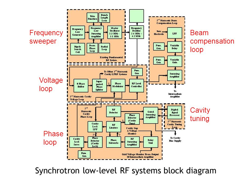 Synchrotron low-level RF systems block diagram Beam compensation loop Phase loop Voltage loop Frequency sweeper Cavity tuning