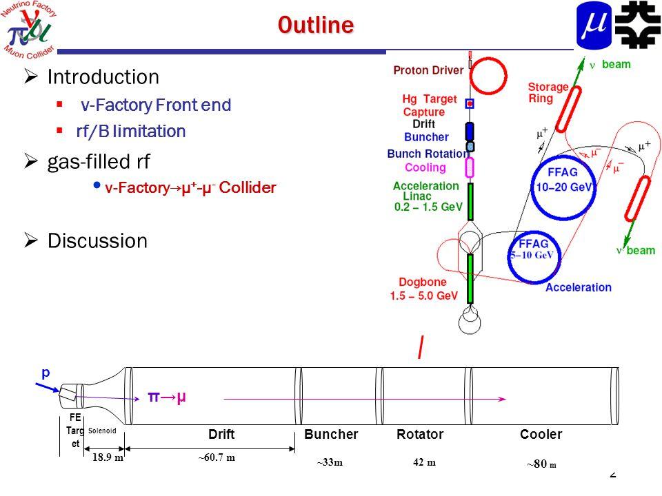 20utline  Introduction  ν-Factory Front end  rf/B limitation  gas-filled rf ν-Factory →μ + -μ - Collider  Discussion 18.9 m~60.7 m FE Targ et Solenoid DriftBuncherRotatorCooler ~33m42 m ~80 m p π→μ
