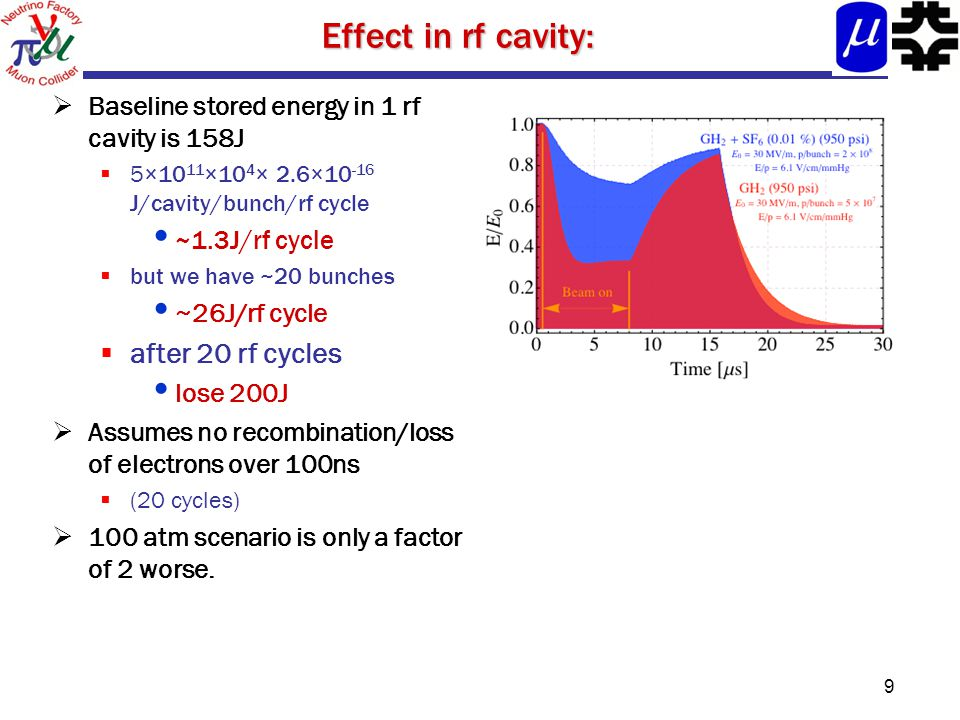 Effect in rf cavity:  Baseline stored energy in 1 rf cavity is 158J  5×10 11 ×10 4 × 2.6×10 -16 J/cavity/bunch/rf cycle ~1.3J/rf cycle  but we have ~20 bunches ~26J/rf cycle  after 20 rf cycles lose 200J  Assumes no recombination/loss of electrons over 100ns  (20 cycles)  100 atm scenario is only a factor of 2 worse.