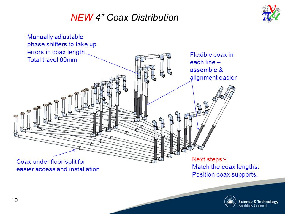 NEW 4 Coax Distribution 10 Flexible coax in each line – assemble & alignment easier Manually adjustable phase shifters to take up errors in coax length Total travel 60mm Next steps:- Match the coax lengths.