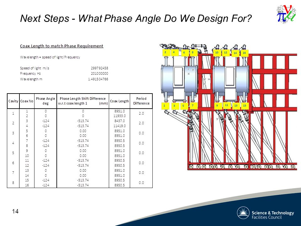 Next Steps - What Phase Angle Do We Design For 14