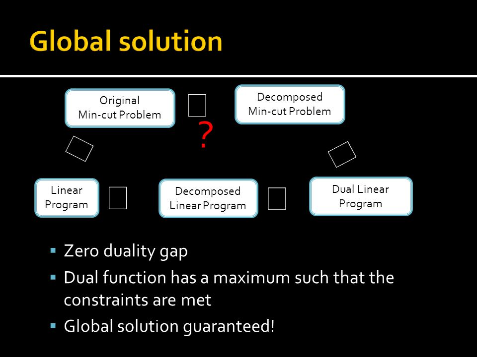  Zero duality gap  Dual function has a maximum such that the constraints are met  Global solution guaranteed.