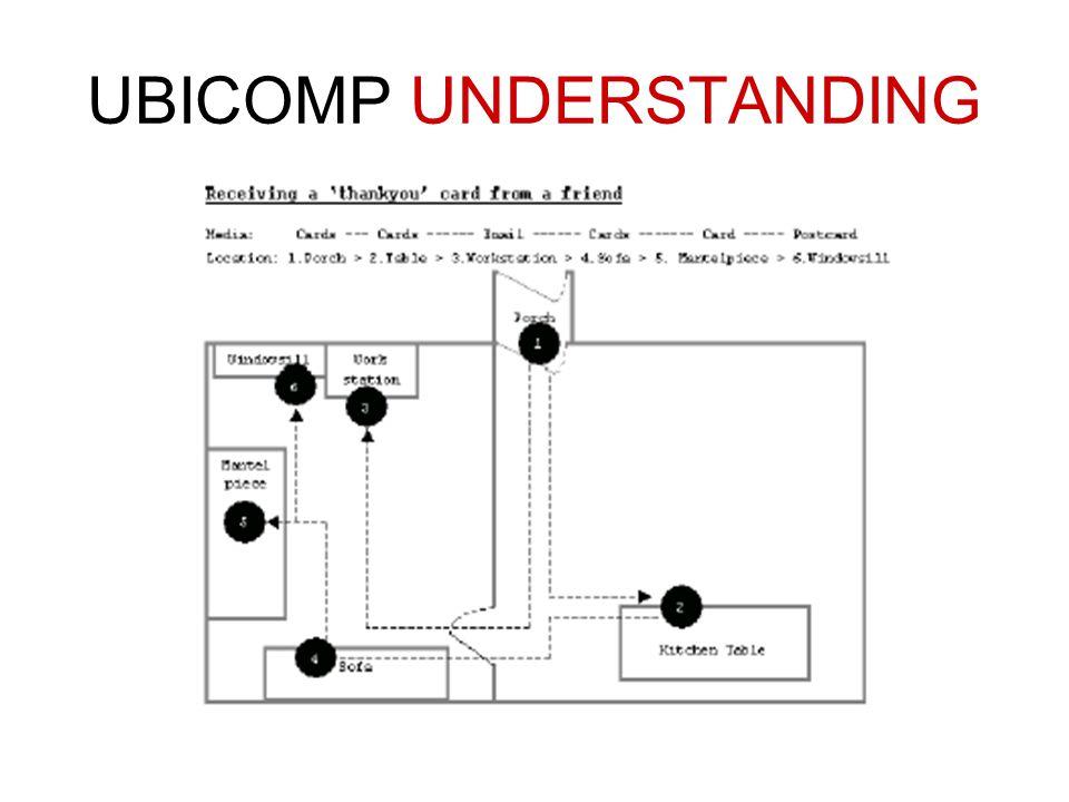 UBICOMP UNDERSTANDING