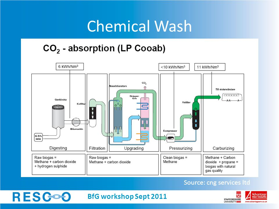 Chemical Wash Source: cng services ltd BfG workshop Sept 2011