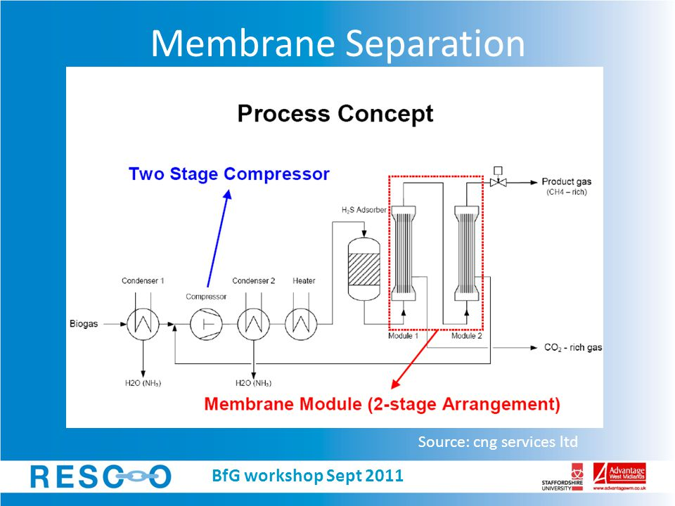 Membrane Separation Source: cng services ltd BfG workshop Sept 2011