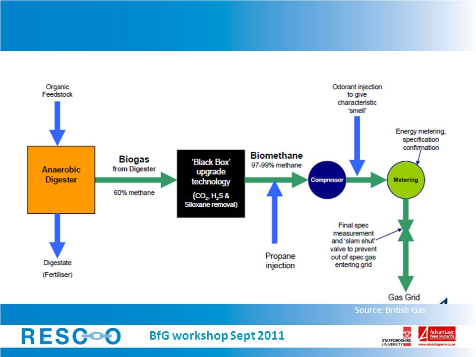 Source: British Gas BfG workshop Sept 2011