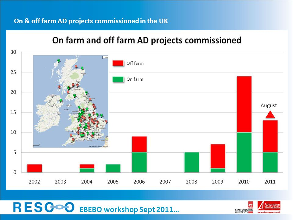 On & off farm AD projects commissioned in the UK August On farm Off farm EBEBO workshop Sept 2011…
